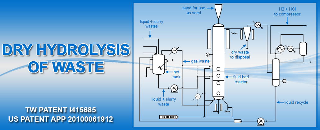 Dry Hydrolysis of Waste by SML Associates